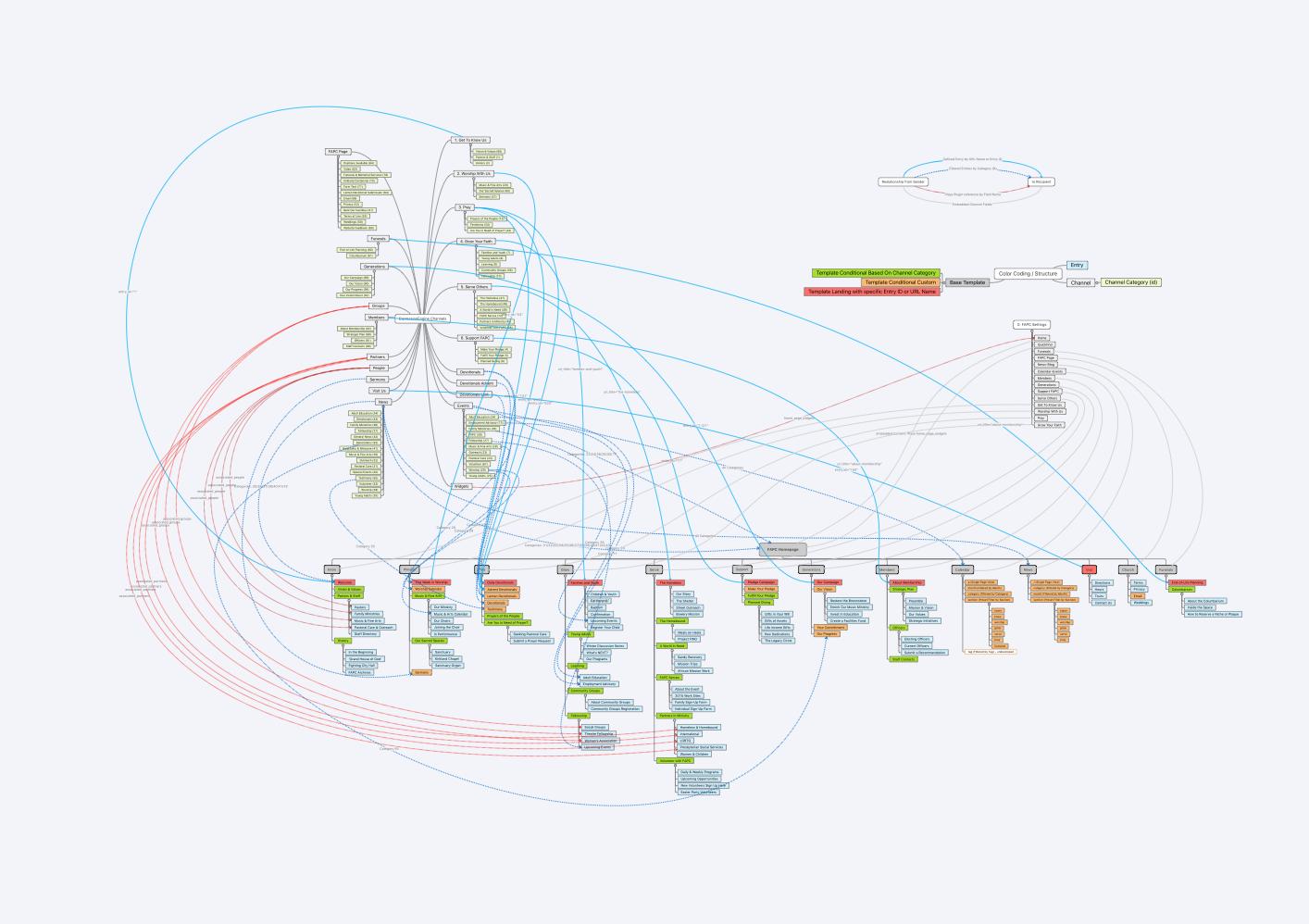 FAPC Expression Engine CMS Data Structure
